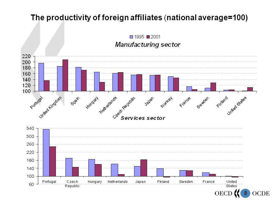 8 The productivity of foreign affiliates (national average=100)