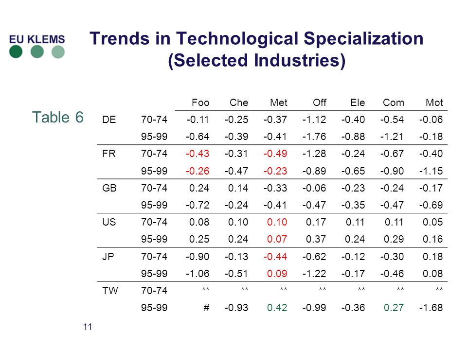 11 Trends in Technological Specialization (Selected Industries) Table 6 FooCheMetOffEleComMot DE70-74-0.11-0.25-0.37-1.12-0.40-0.54-0.06 95-99-0.64-0.39-0.41-1.76-0.88-1.21-0.18 FR70-74-0.43-0.31-0.49-1.28-0.24-0.67-0.40 95-99-0.26-0.47-0.23-0.89-0.65-0.90-1.15 GB70-740.240.14-0.33-0.06-0.23-0.24-0.17 95-99-0.72-0.24-0.41-0.47-0.35-0.47-0.69 US70-740.080.10 0.170.11 0.05 95-990.250.240.070.370.240.290.16 JP70-74-0.90-0.13-0.44-0.62-0.12-0.300.18 95-99-1.06-0.510.09-1.22-0.17-0.460.08 TW70-74** 95-99#-0.930.42-0.99-0.360.27-1.68