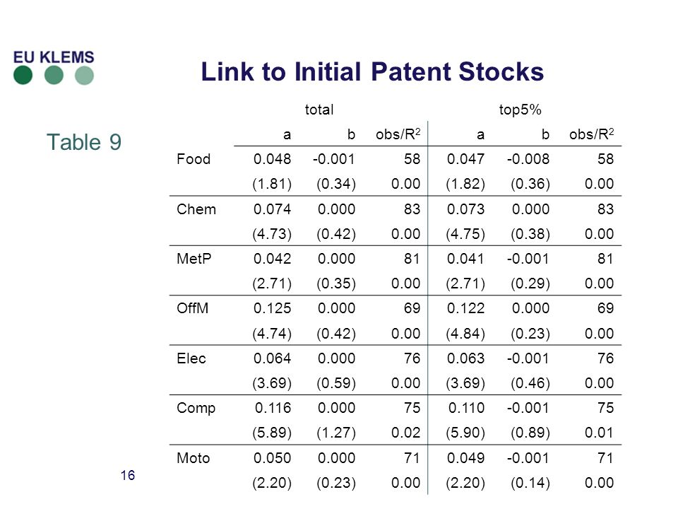 16 Link to Initial Patent Stocks Table 9 totaltop5% abobs/R 2 ab Food0.048-0.001580.047-0.00858 (1.81)(0.34)0.00(1.82)(0.36)0.00 Chem0.0740.000830.0730.00083 (4.73)(0.42)0.00(4.75)(0.38)0.00 MetP0.0420.000810.041-0.00181 (2.71)(0.35)0.00(2.71)(0.29)0.00 OffM0.1250.000690.1220.00069 (4.74)(0.42)0.00(4.84)(0.23)0.00 Elec0.0640.000760.063-0.00176 (3.69)(0.59)0.00(3.69)(0.46)0.00 Comp0.1160.000750.110-0.00175 (5.89)(1.27)0.02(5.90)(0.89)0.01 Moto0.0500.000710.049-0.00171 (2.20)(0.23)0.00(2.20)(0.14)0.00