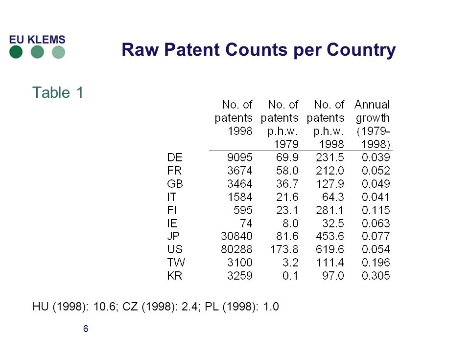 7 Important Patents per Country (p.h.w.) Table 2 Top-5% (1998): BE 13.3; NL 9.8; SE 16.5 Hardly any important patents for PT, ES, GR en Eastern Europe