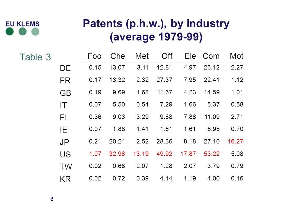 8 Patents (p.h.w.), by Industry (average 1979-99) Table 3 FooCheMetOffEleComMot DE 0.1513.073.1112.814.9726.122.27 FR 0.1713.322.3227.377.9522.411.12 GB 0.199.691.6811.674.2314.591.01 IT 0.075.500.547.291.665.370.58 FI 0.369.033.299.887.8811.092.71 IE 0.071.881.411.61 5.950.70 JP 0.2120.242.5228.368.1827.1016.27 US 1.0732.9813.1949.9217.8753.225.08 TW 0.020.682.071.282.073.790.79 KR 0.020.720.394.141.194.000.16