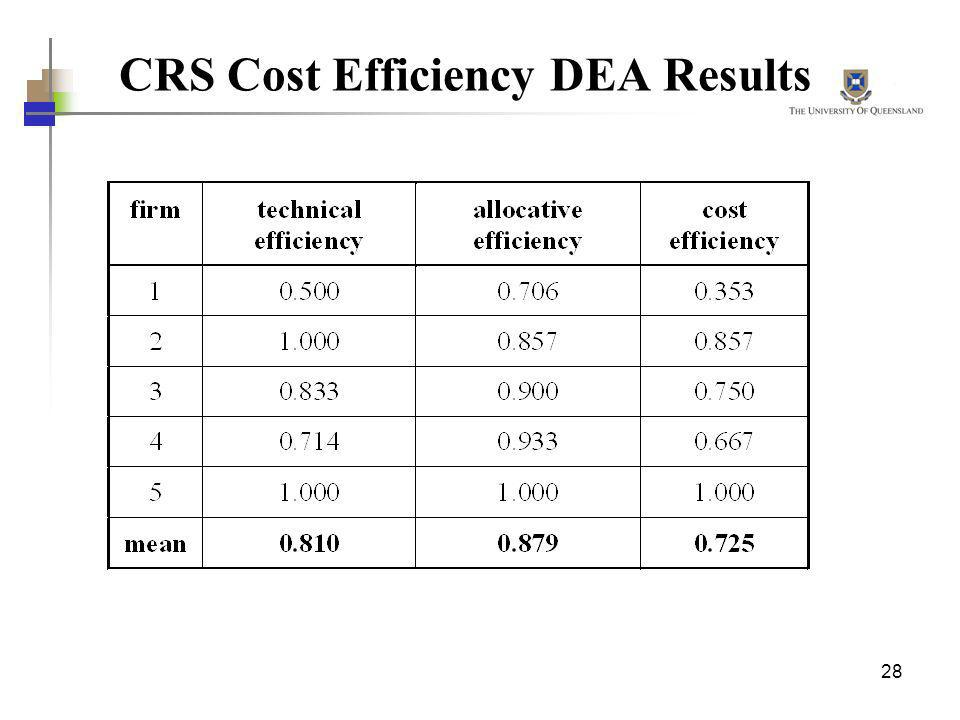 28 CRS Cost Efficiency DEA Results