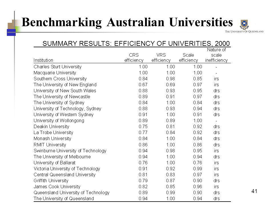 41 Benchmarking Australian Universities SUMMARY RESULTS: EFFICIENCY OF UNIVERITIES, 2000