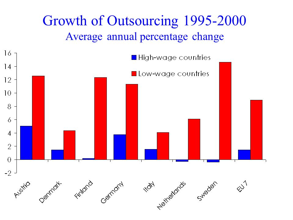 Growth of Outsourcing 1995-2000 Average annual percentage change