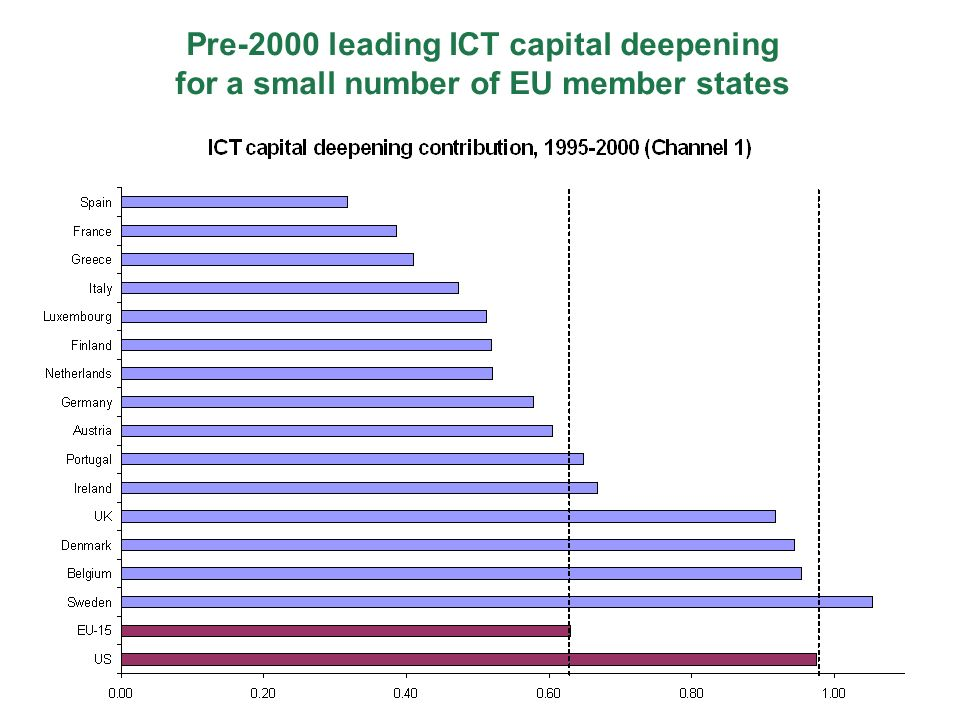 Pre-2000 leading ICT capital deepening for a small number of EU member states