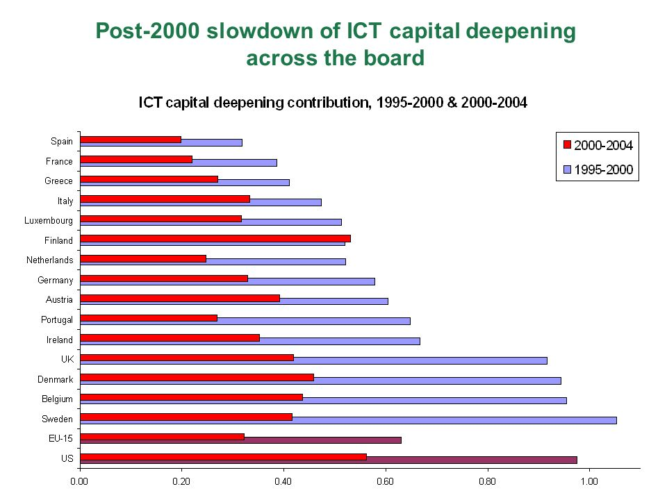 Post-2000 slowdown of ICT capital deepening across the board