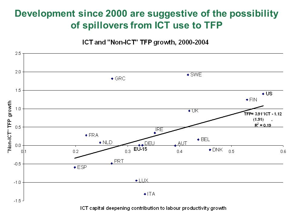 Development since 2000 are suggestive of the possibility of spillovers from ICT use to TFP