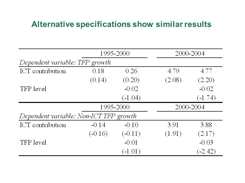 Alternative specifications show similar results