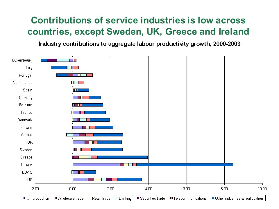 Contributions of service industries is low across countries, except Sweden, UK, Greece and Ireland