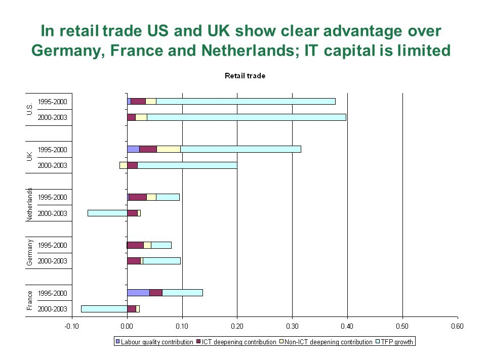 In retail trade US and UK show clear advantage over Germany, France and Netherlands; IT capital is limited