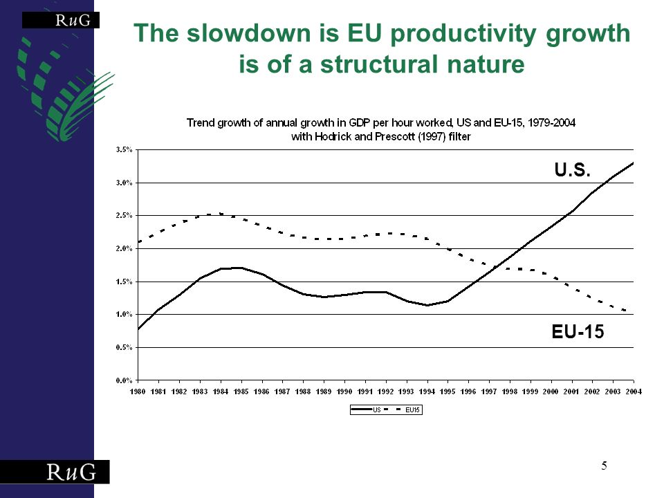 5 The slowdown is EU productivity growth is of a structural nature U.S. EU-15