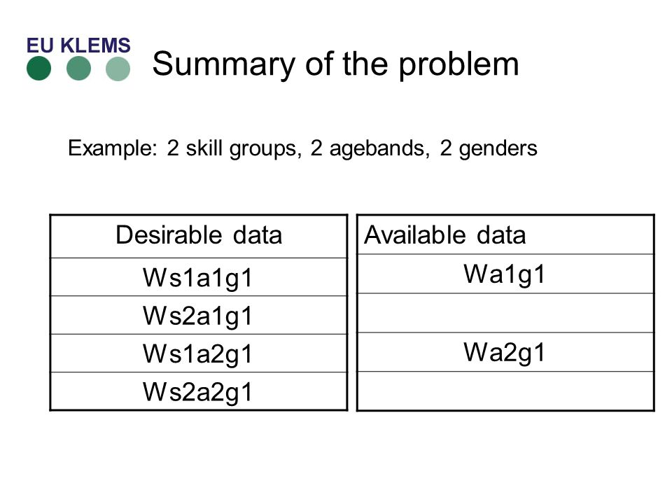 Summary of the problem Desirable data Ws1a1g1 Ws2a1g1 Ws1a2g1 Ws2a2g1 Available data Wa1g1 Wa2g1 Example: 2 skill groups, 2 agebands, 2 genders