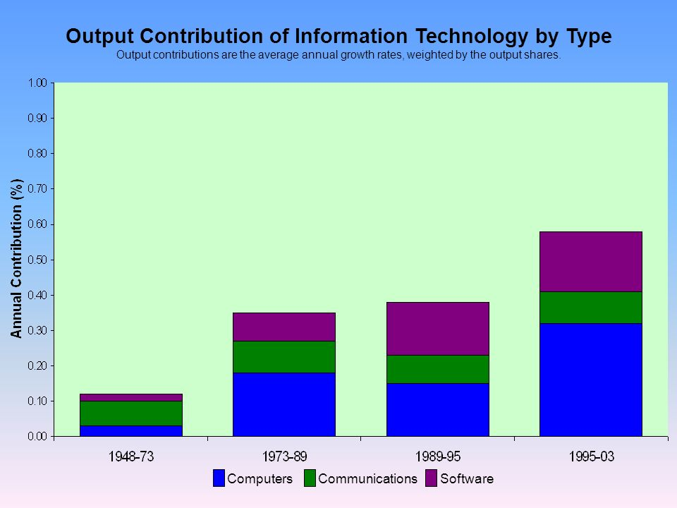 Output Contribution of Information Technology by Type Output contributions are the average annual growth rates, weighted by the output shares.