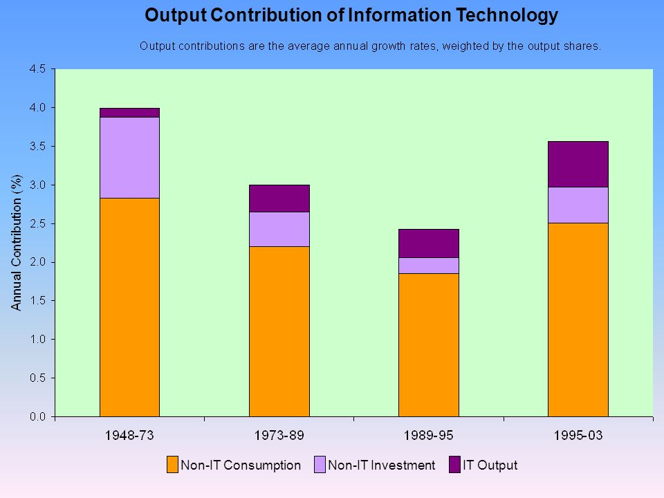 Non-IT Consumption Non-IT InvestmentIT Output Output Contribution of Information Technology