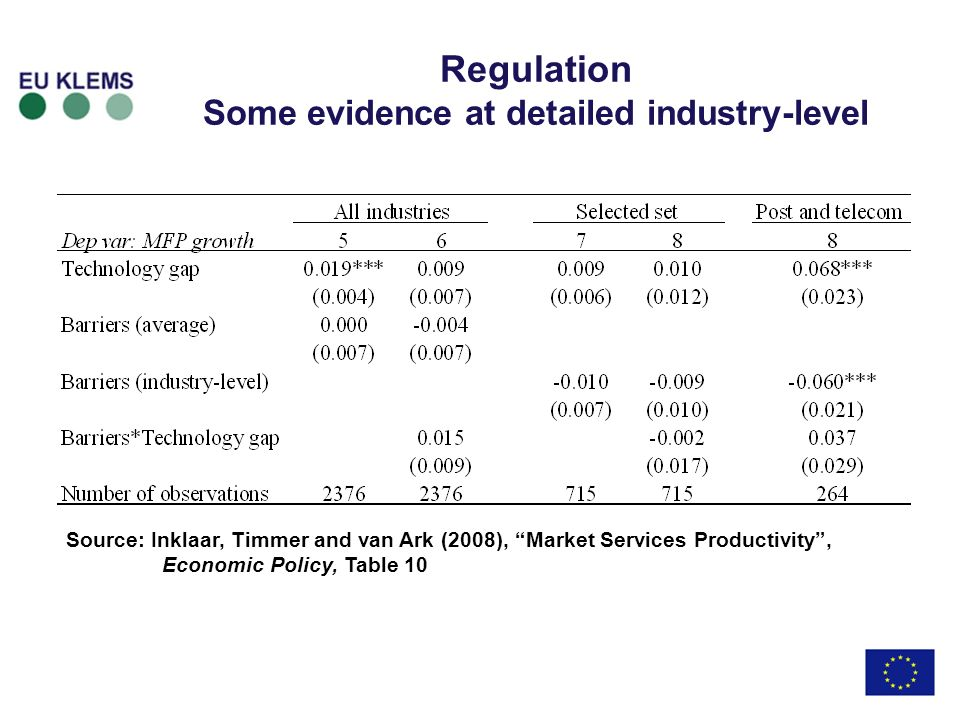 Regulation Some evidence at detailed industry-level Source: Inklaar, Timmer and van Ark (2008), Market Services Productivity, Economic Policy, Table 10