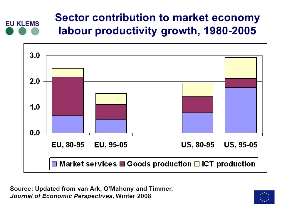 Market services important source of growth differences across Europe & US Sector contribution to market economy labour productivity growth, 1995-2004 Source: Updated from van Ark, OMahony and Timmer, Journal of Economic Perspectives, Winter 2008