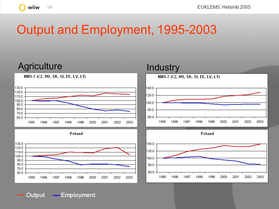 10 EUKLEMS, Helsinki 2005 Output and Employment, 1995-2003 Output Employment Industry Agriculture