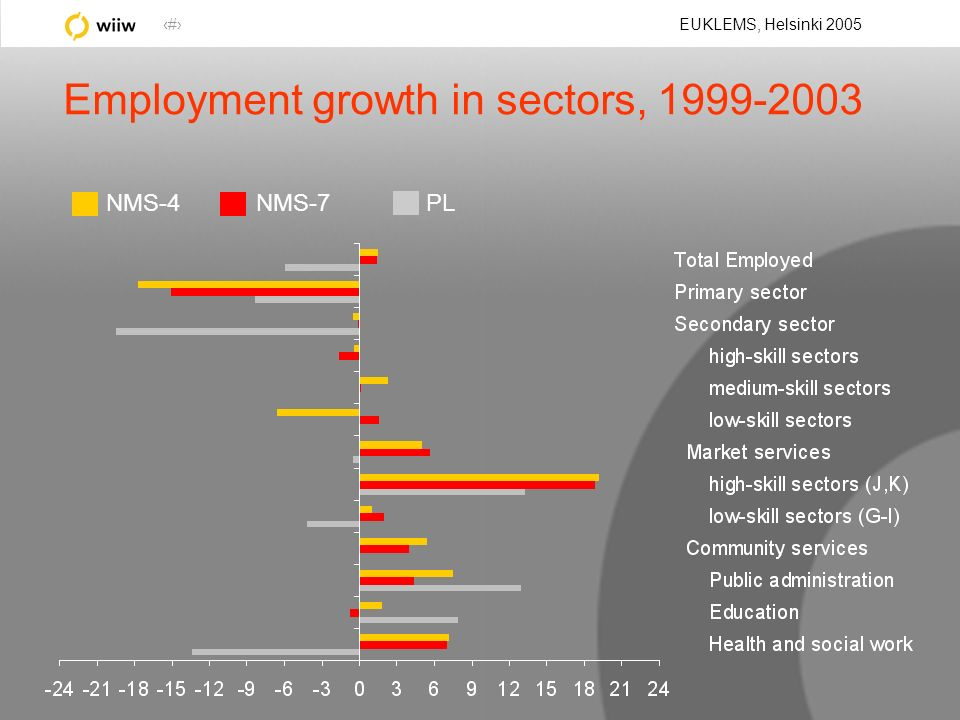 14 EUKLEMS, Helsinki 2005 Employment growth in sectors, 1999-2003 NMS-4NMS-7PL