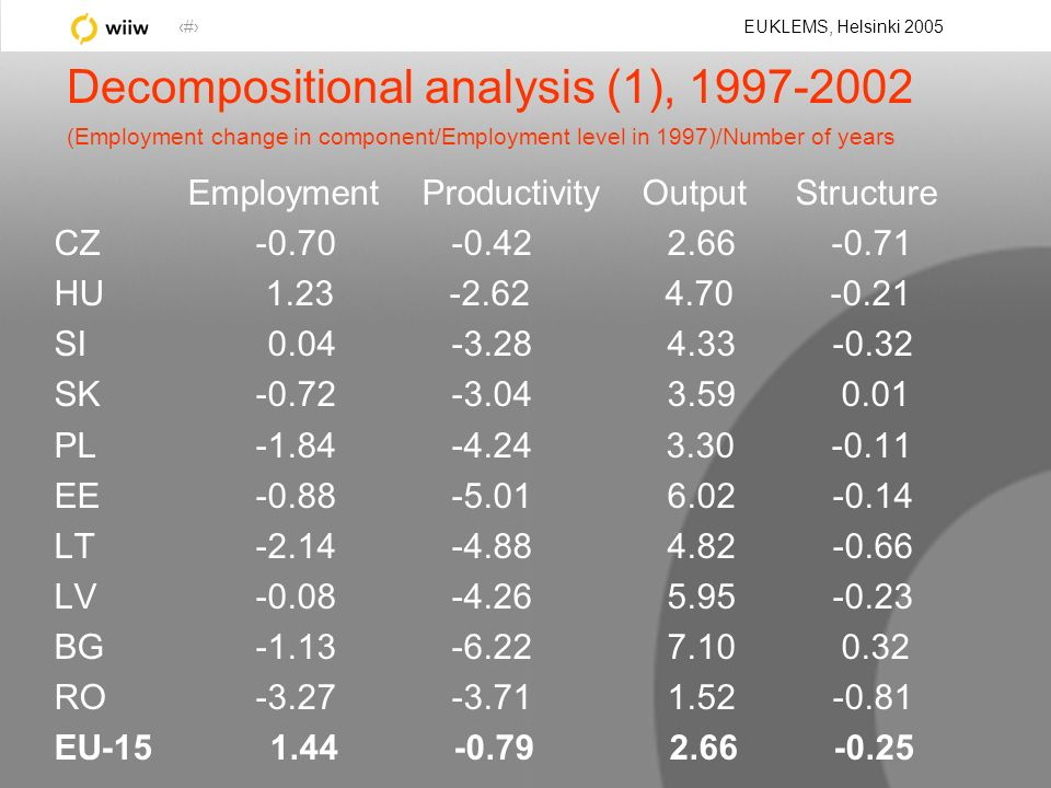 15 EUKLEMS, Helsinki 2005 Decompositional analysis (1), 1997-2002 (Employment change in component/Employment level in 1997)/Number of years Employment Productivity Output Structure CZ -0.70 -0.42 2.66 -0.71 HU 1.23 -2.62 4.70 -0.21 SI 0.04 -3.28 4.33 -0.32 SK -0.72 -3.04 3.59 0.01 PL -1.84 -4.24 3.30 -0.11 EE -0.88 -5.01 6.02 -0.14 LT -2.14 -4.88 4.82 -0.66 LV -0.08 -4.26 5.95 -0.23 BG -1.13 -6.22 7.10 0.32 RO -3.27 -3.71 1.52 -0.81 EU-15 1.44 -0.79 2.66 -0.25