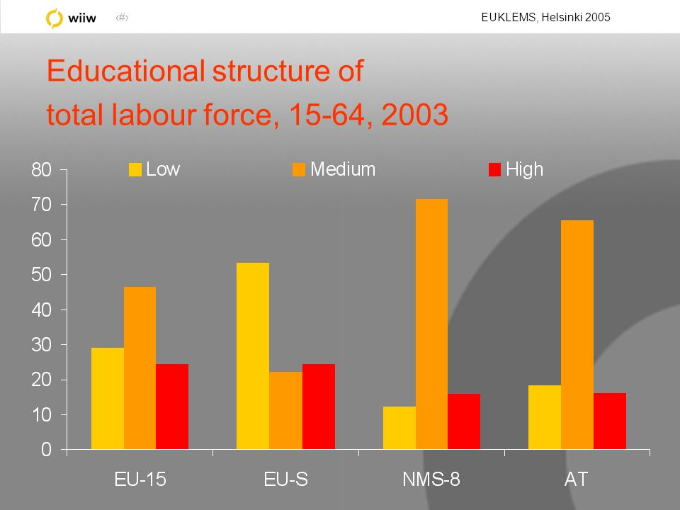 20 EUKLEMS, Helsinki 2005 Educational structure of total labour force, 15-64, 2003