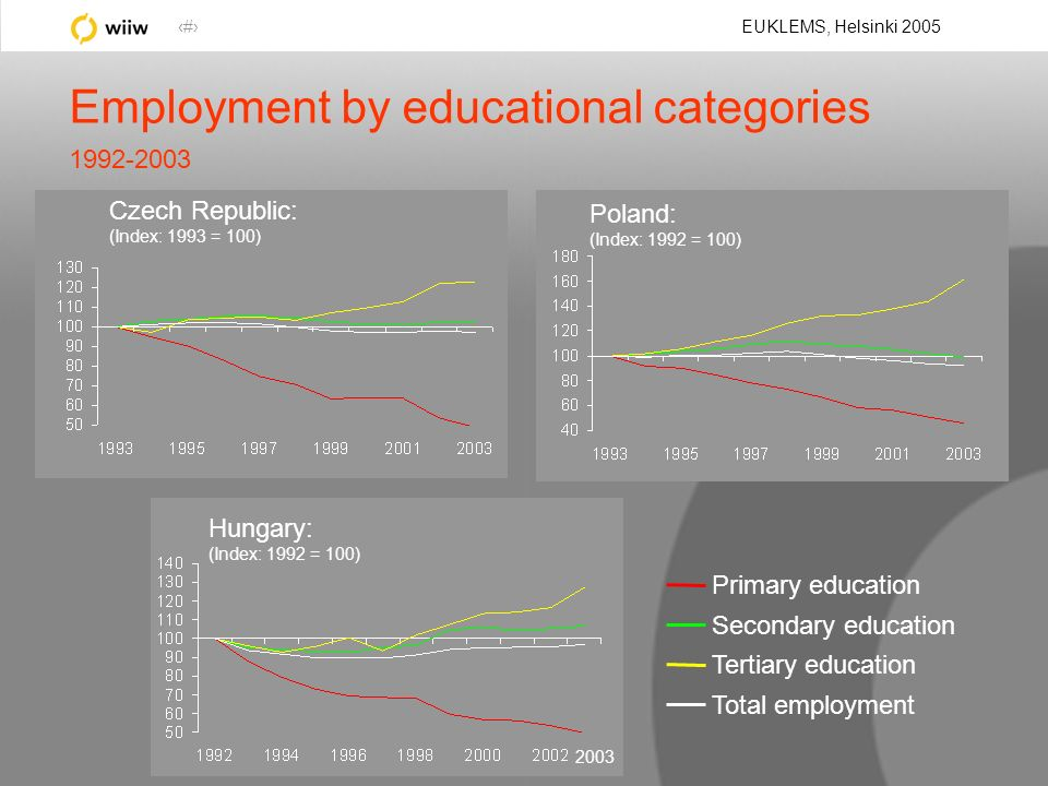 21 EUKLEMS, Helsinki 2005 Employment by educational categories 1992-2003 Hungary: (Index: 1992 = 100) Poland: (Index: 1992 = 100) Czech Republic: (Index: 1993 = 100) Primary education Secondary education Tertiary education Total employment 2003