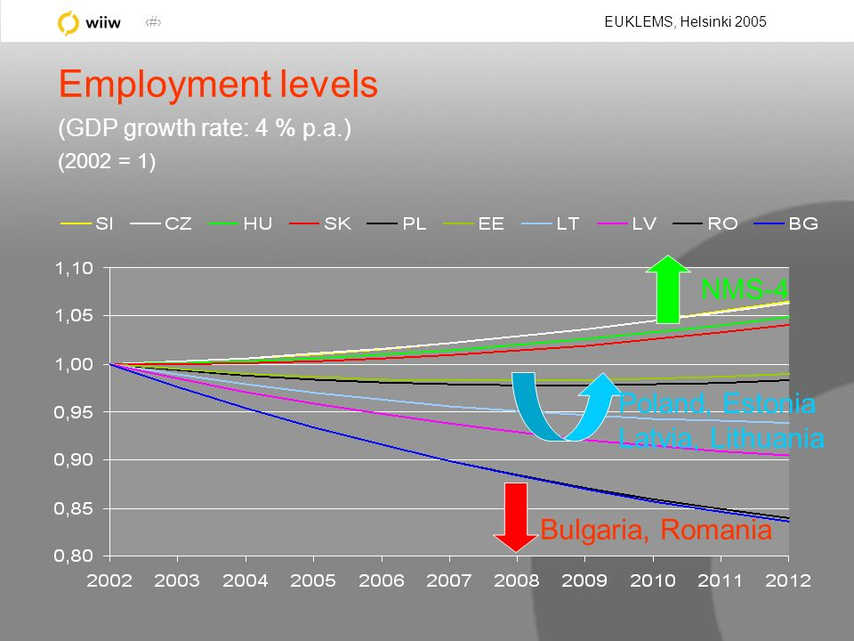 30 EUKLEMS, Helsinki 2005 Employment levels (GDP growth rate: 4 % p.a.) (2002 = 1) Bulgaria, Romania NMS-4 Poland, Estonia Latvia, Lithuania