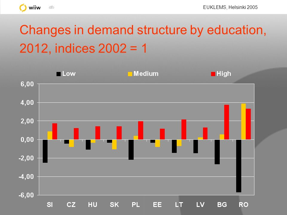 36 EUKLEMS, Helsinki 2005 Changes in demand structure by education, 2012, indices 2002 = 1