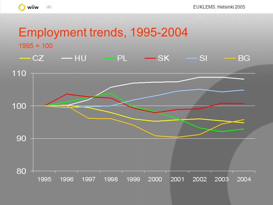 7 EUKLEMS, Helsinki 2005 Employment trends, 1995-2004 1995 = 100