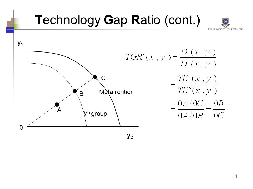 11 A C B 0 Technology Gap Ratio (cont.) y1y1 y2y2 k th group Metafrontier