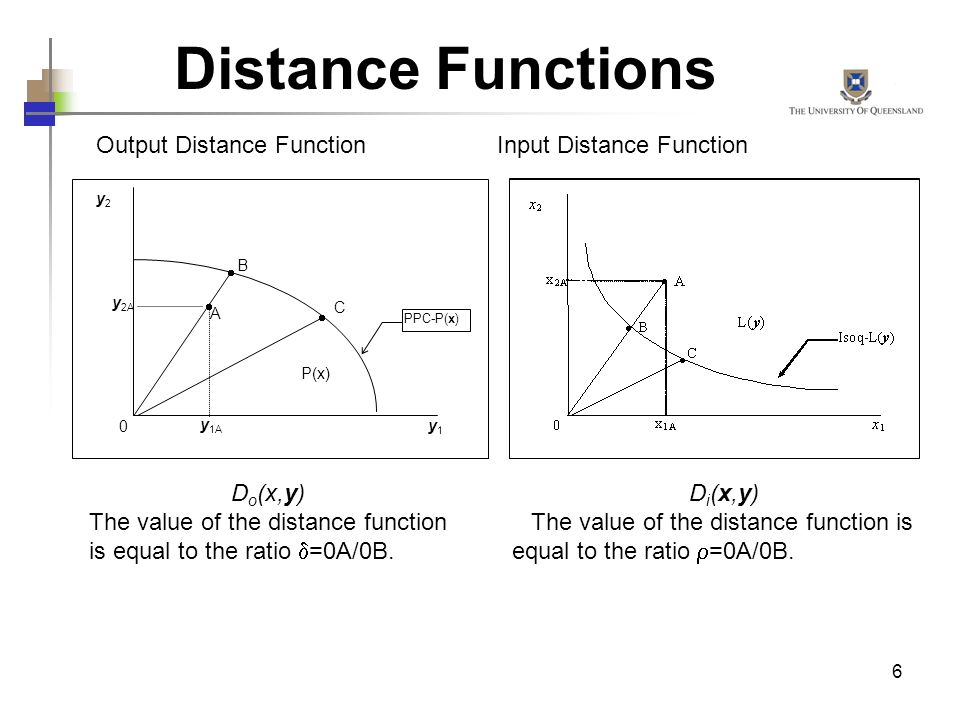 6 Distance Functions Output Distance Function D o (x,y) The value of the distance function is equal to the ratio =0A/0B. Input Distance Function y 1A