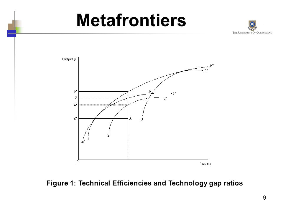 9 Metafrontiers Figure 1: Technical Efficiencies and Technology gap ratios