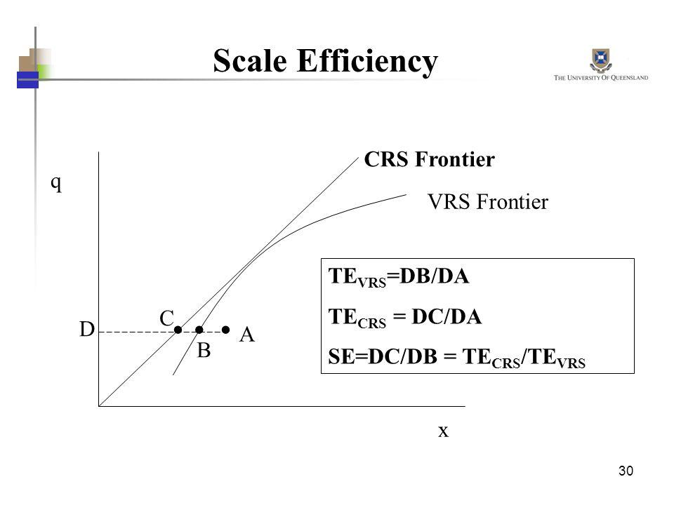 30 Scale Efficiency TE VRS =DB/DA TE CRS = DC/DA SE=DC/DB = TE CRS /TE VRS q x VRS Frontier A C D CRS Frontier B