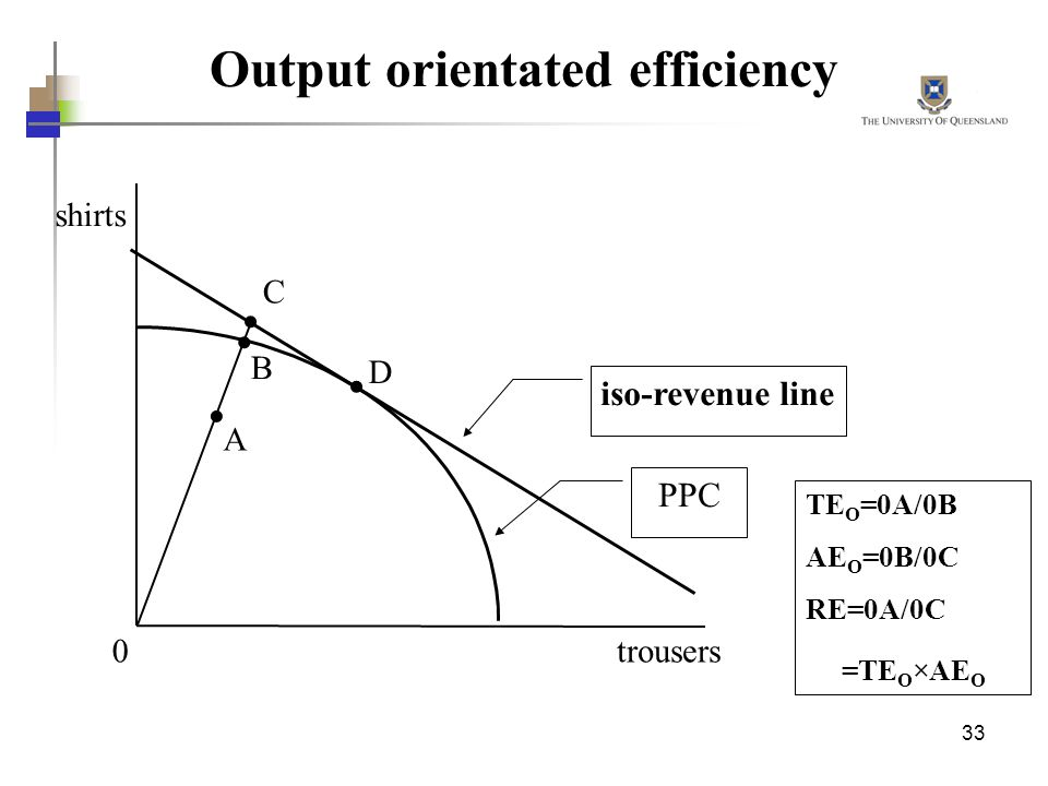 33 Output orientated efficiency A 0 C B D trousers shirts TE O =0A/0B AE O =0B/0C RE=0A/0C =TE O ×AE O iso-revenue line PPC