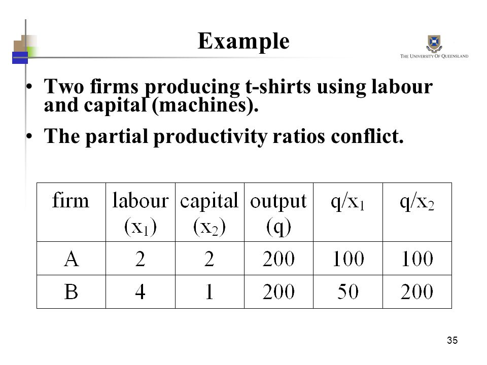 35 Example Two firms producing t-shirts using labour and capital (machines). The partial productivity ratios conflict.