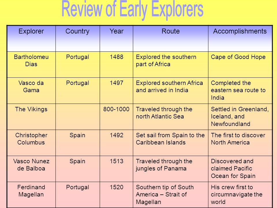 ExplorerCountryYearRouteAccomplishments Bartholomeu Dias Portugal1488Explored the southern part of Africa Cape of Good Hope Vasco da Gama Portugal1497