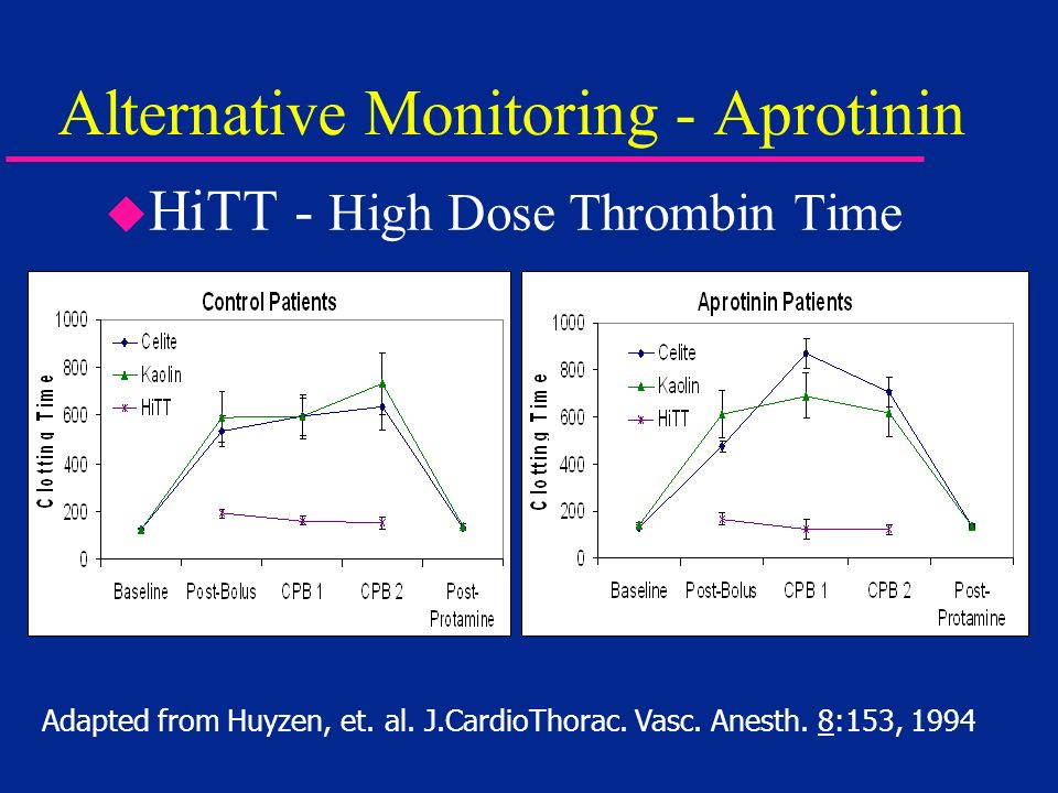 Alternative Monitoring - Aprotinin Adapted from Huyzen, et.