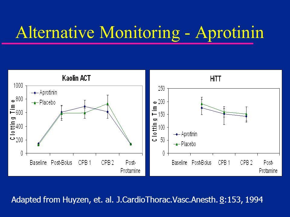 Alternative Monitoring - Aprotinin Adapted from Huyzen, et. al. J.CardioThorac.Vasc.Anesth. 8:153, 1994