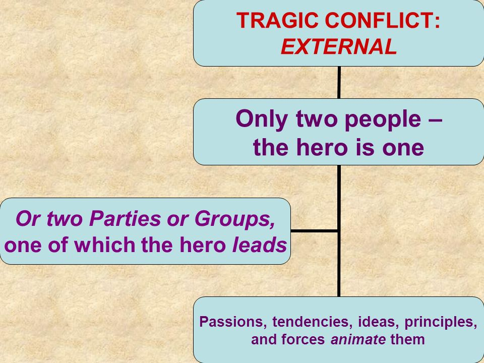 TRAGIC CONFLICT: EXTERNAL Only two people – the hero is one Passions, tendencies, ideas, principles, and forces animate them Or two Parties or Groups, one of which the hero leads