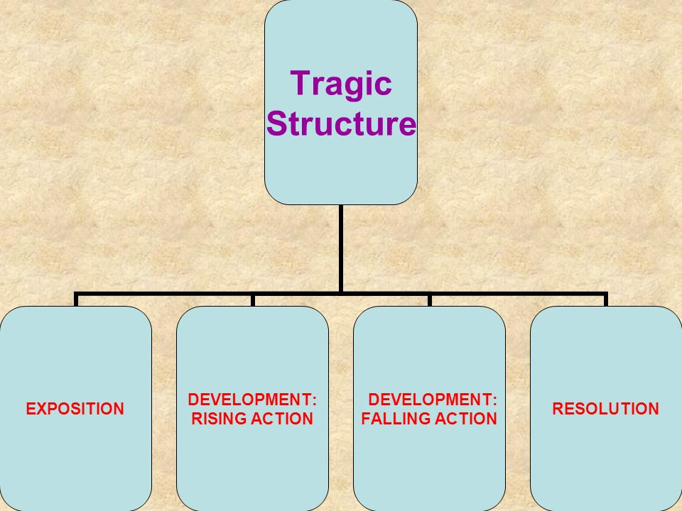 Tragic Structure EXPOSITION DEVELOPMENT: RISING ACTION DEVELOPMENT: FALLING ACTION RESOLUTION