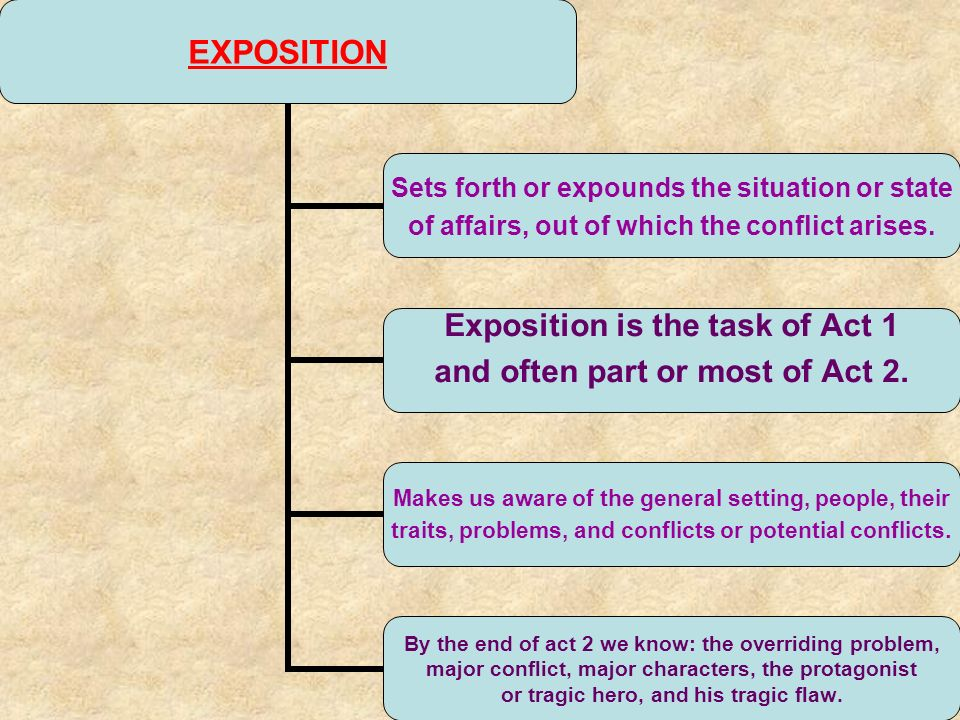 EXPOSITION Sets forth or expounds the situation or state of affairs, out of which the conflict arises.