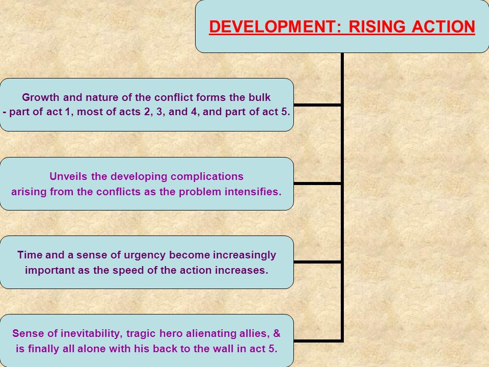 DEVELOPMENT: RISING ACTION Growth and nature of the conflict forms the bulk - part of act 1, most of acts 2, 3, and 4, and part of act 5.