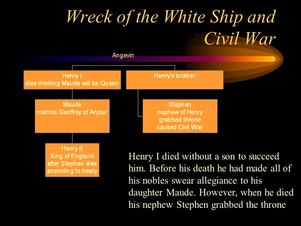 Wreck of the White Ship and Civil War Henry I died without a son to succeed him. Before his death he had made all of his nobles swear allegiance to hi