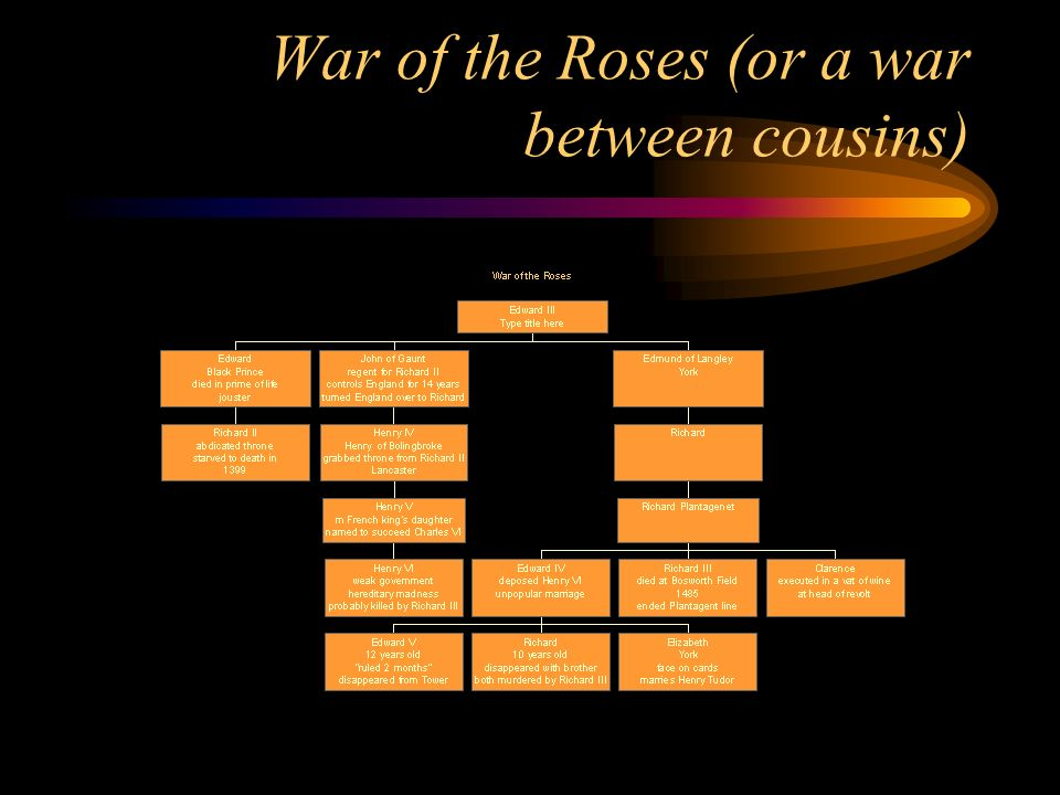 War of the Roses (or a war between cousins)