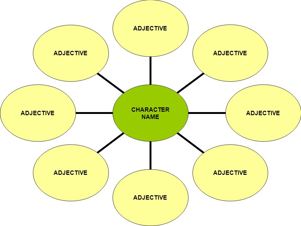 CHARACTER NAME CHARACTER TRAIT EVIDENCE BASED ON CHARACTERS THOUGHTS, FEELINGS, ACTIONS, BEHAVIOR, OR WORDS.
