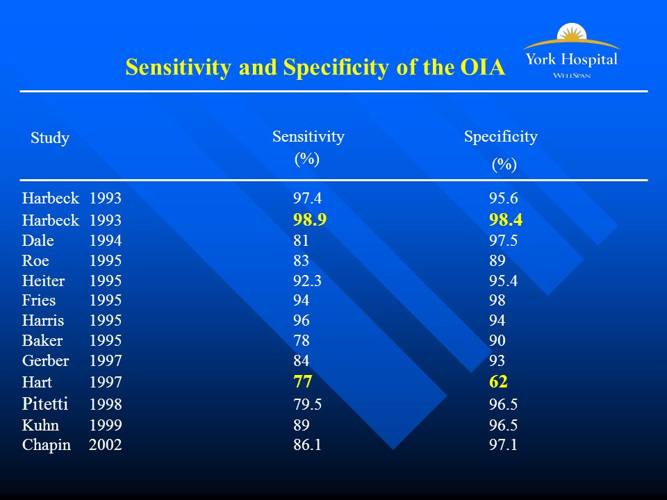Sensitivity and Specificity of the OIA Study Sensitivity (%) Specificity (%) Harbeck 1993 97.495.6 Harbeck 1993 98.998.4 Dale1994 8197.5 Roe1995 8389 Heiter1995 92.395.4 Fries1995 9498 Harris 1995 9694 Baker1995 7890 Gerber 1997 8493 Hart1997 7762 Pitetti 1998 79.596.5 Kuhn1999 8996.5 Chapin2002 86.197.1