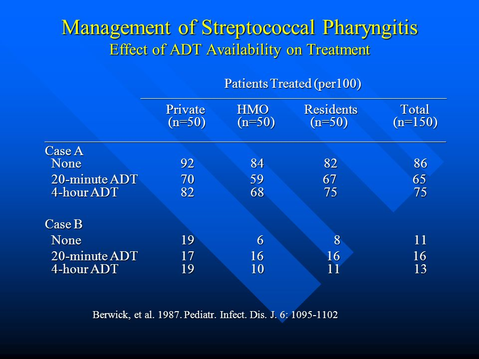 Management of Streptococcal Pharyngitis Effect of ADT Availability on Treatment Management of Streptococcal Pharyngitis Effect of ADT Availability on