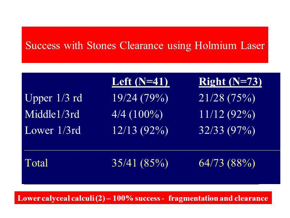 Success with Stones Clearance using Holmium Laser Left (N=41)Right (N=73) Upper 1/3 rd19/24 (79%)21/28 (75%) Middle1/3rd4/4 (100%)11/12 (92%) Lower 1/3rd12/13 (92%)32/33 (97%) Total35/41 (85%)64/73 (88%) Lower calyceal calculi (2) – 100% success - fragmentation and clearance