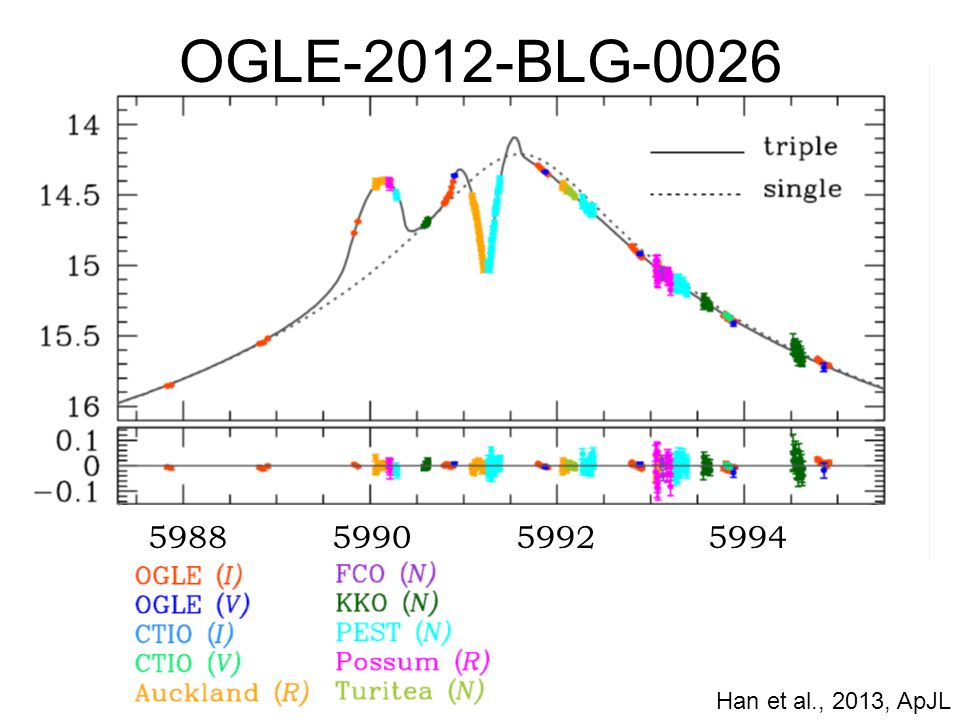 5988599059925994 OGLE-2012-BLG-0026 Han et al., 2013, ApJL