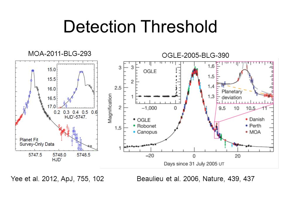 Detection Threshold Beaulieu et al. 2006, Nature, 439, 437Yee et al. 2012, ApJ, 755, 102 MOA-2011-BLG-293 OGLE-2005-BLG-390