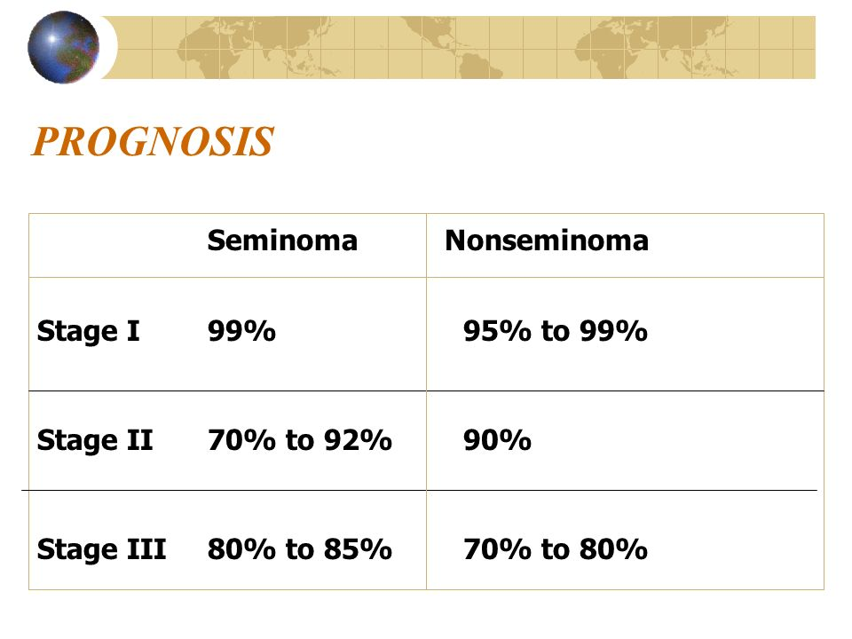 PROGNOSIS Seminoma Nonseminoma Stage I99% 95% to 99% Stage II 70% to 92%90% Stage III80% to 85%70% to 80%